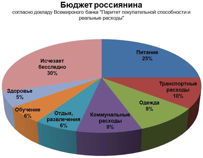 Бюджет россиянина