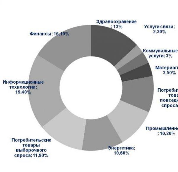 Распределение по секторам S&P