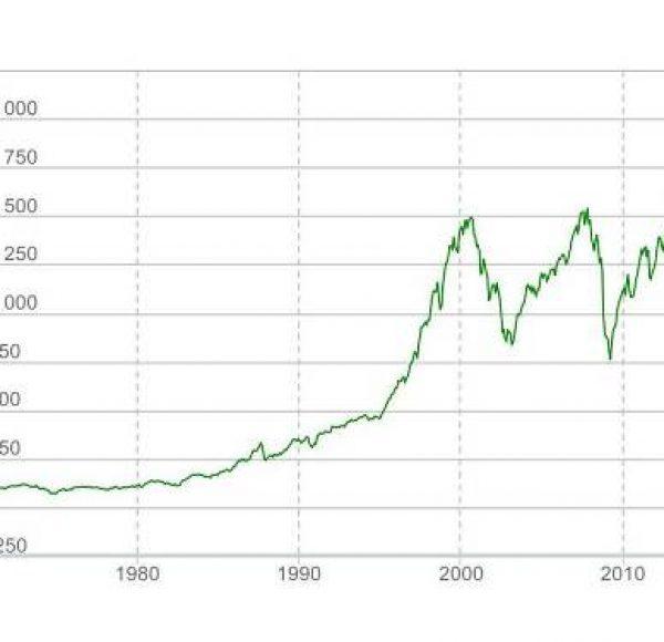 Рост S&P 500